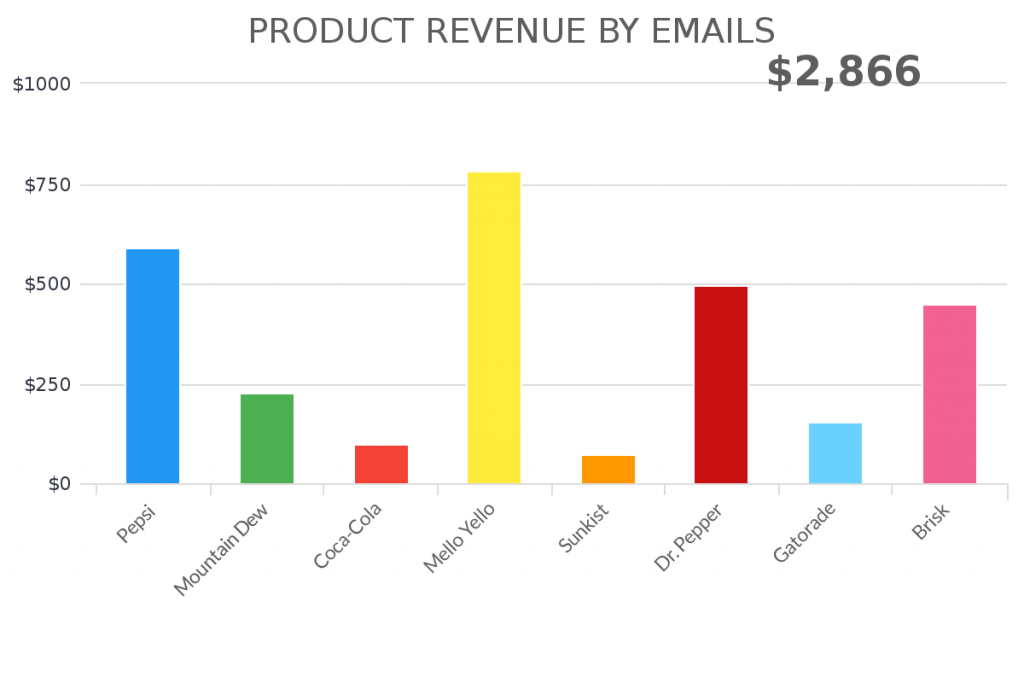 use this report to see how much revenue your emails generate.