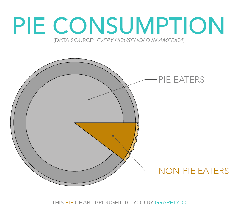 slipping-opportunities-thanksgiving-pie-chart