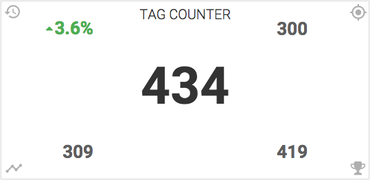 Measure your Infusionsoft or Keap marketing success with a tag counter report.