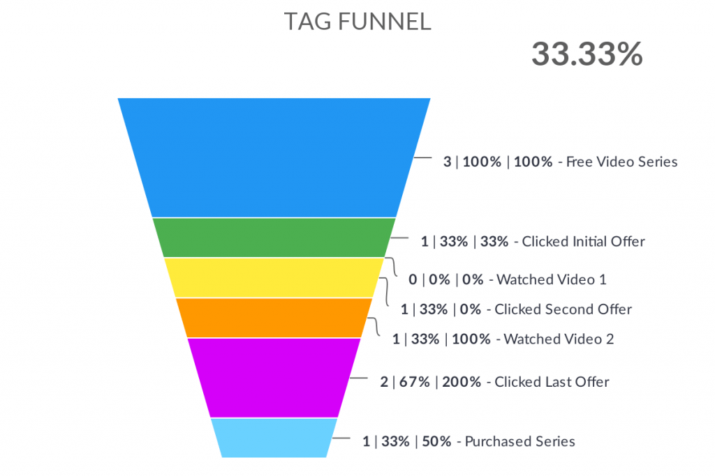measure your Infusionsoft or Keap marketing by using a tag funnel report.