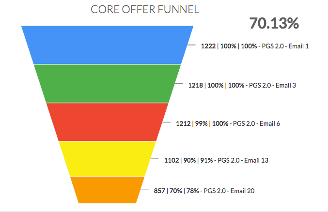 Tag Funnel Conversion