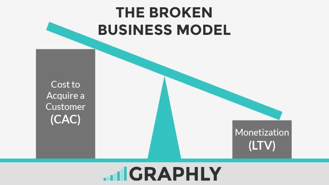 broken business model