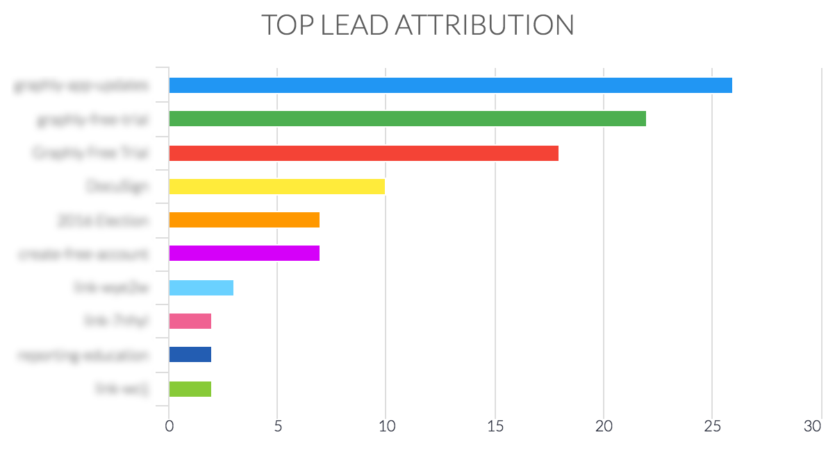 top lead attribution