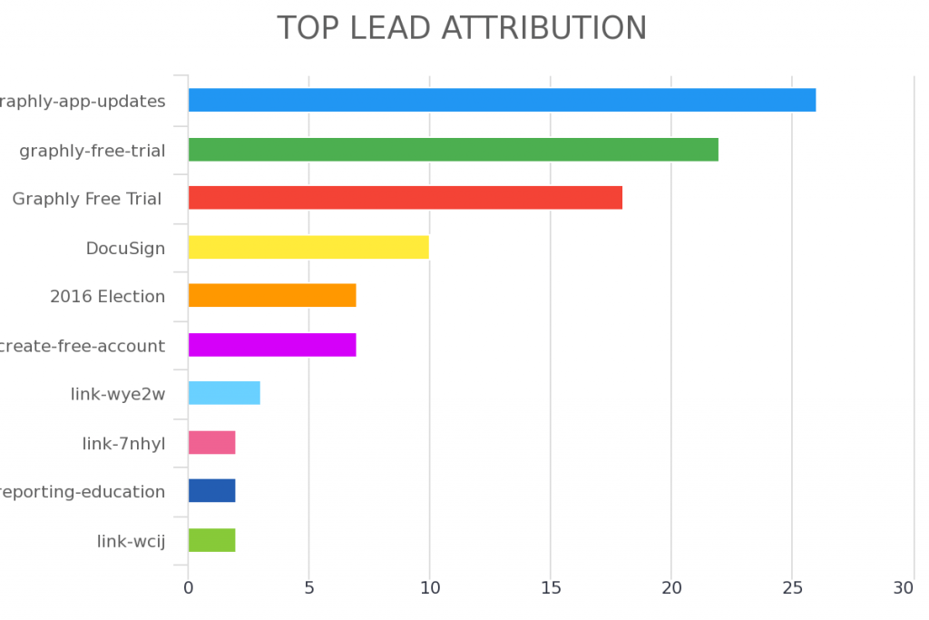 Understand what lead sources are sending you the most leads.