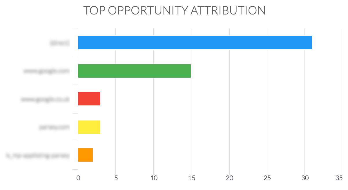 top opportunity attribution