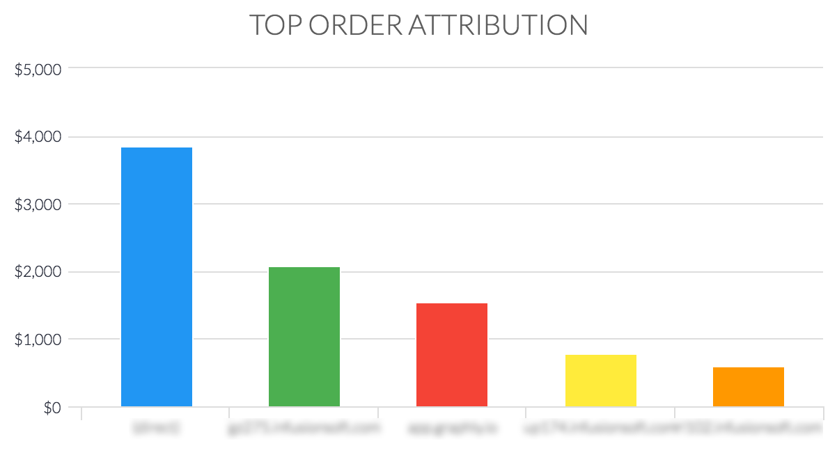 top order attribution
