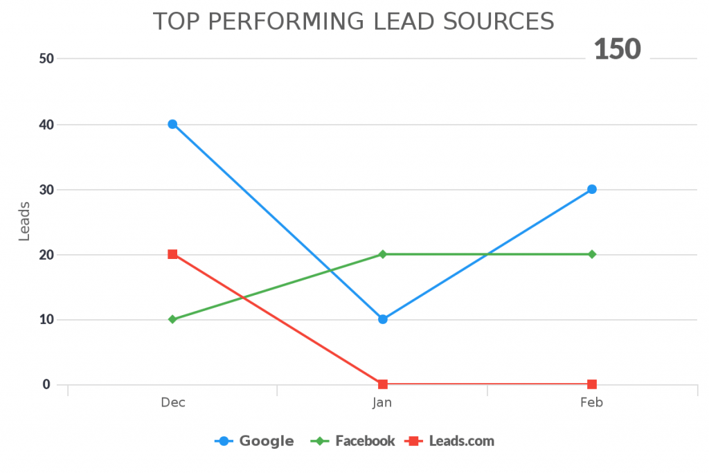 This report will help you see which lead sources inside of your Infusionsoft and Keap app are performing the best.