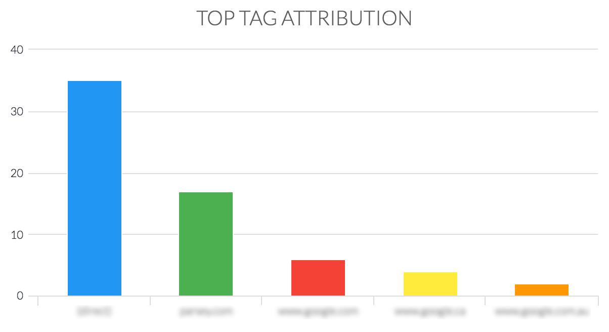 top tag attribution