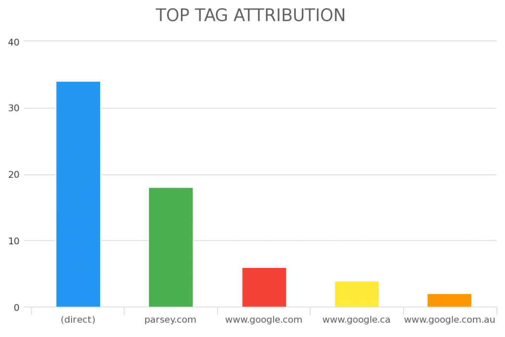 This report will help you see which Infusionsoft lead source is associated with your top tags.