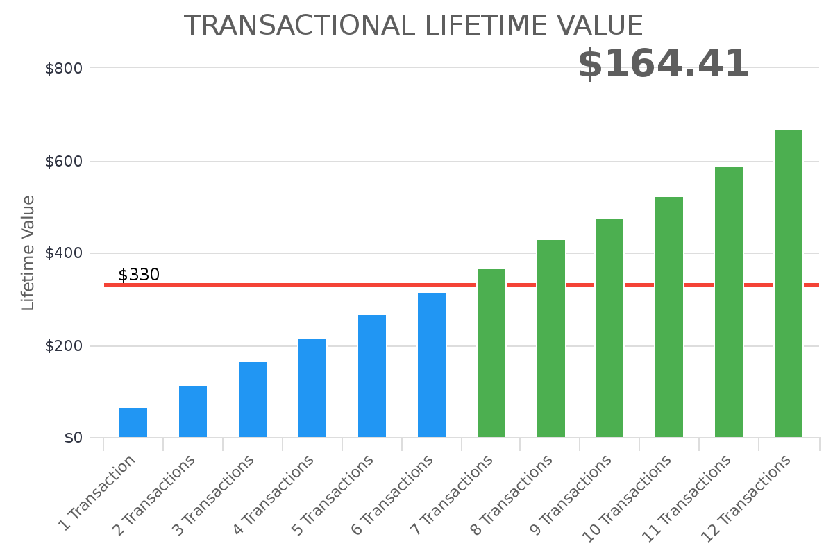 transactional lifetime value