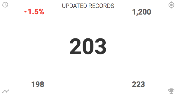 updated-records